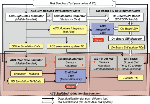 End-to-end validation process for the INTA-Nanosat-1B Attitude