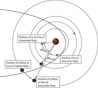 Broad-search algorithms for the spacecraft trajectory design