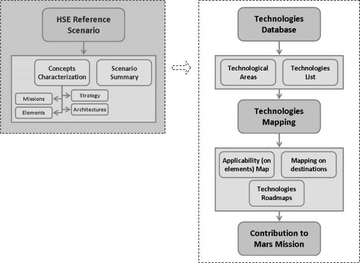 methodology for the definition of the technologies roadmaps tool