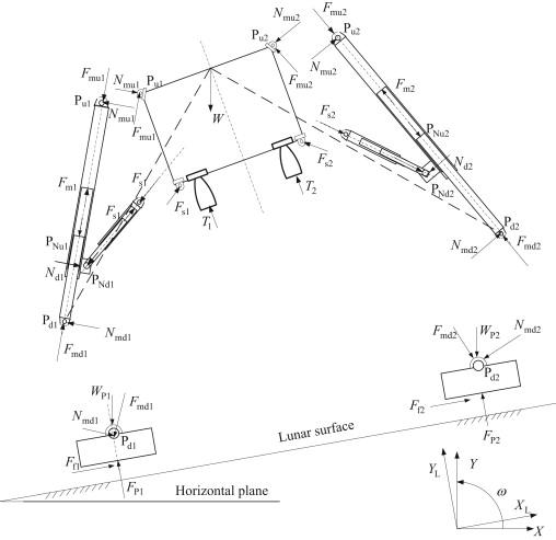 Investigation On Soft Landing Dynamics Of Four Legged Lunar Lander