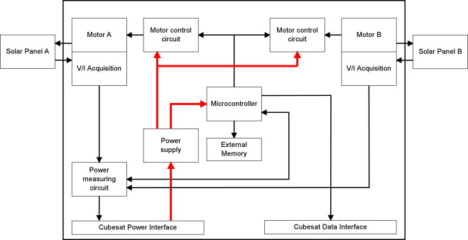 An orientable solar panel system for nanospacecraft sciencedirect sada system block diagram including the motion control unit solar panel status measurement system and interface to the hosting satellite ccuart Choice Image