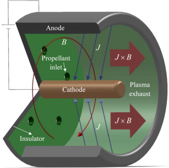 Numerical simulation of non-equilibrium plasma flow in a