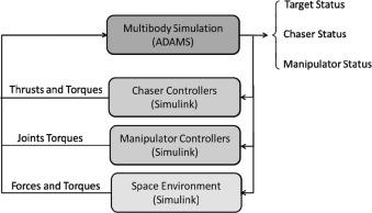Design of robotic manipulators for orbit removal of spent
