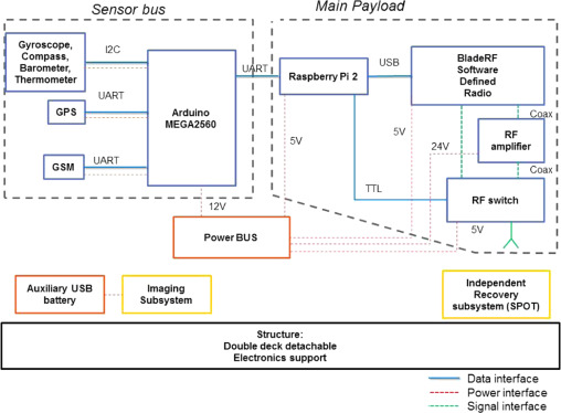 An implementation of Software Defined Radios for federated