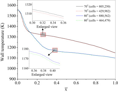 Aero-thermal analysis of lifting body configurations in