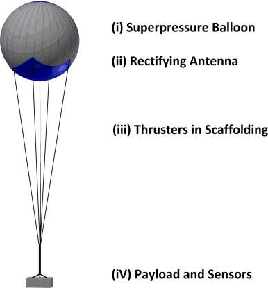 Station-keeping of a high-altitude balloon with electric
