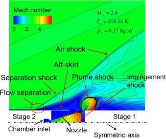 Coupled simulation of CFD-flight-mechanics with a two-species-gas