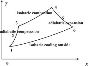 Thermodynamic performance analysis of ramjet engine at wide