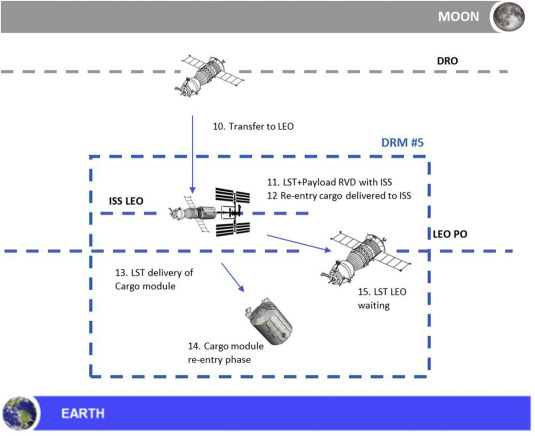 The Lunar Space Tug A Sustainable Bridge Between Low Earth Orbits