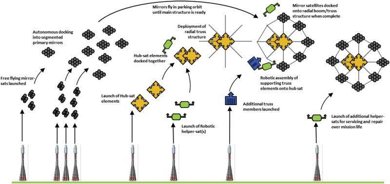 Building large telescopes in orbit using small satellites