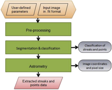 Efficient and automatic image reduction framework for space