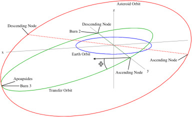 A Delta-V map of the known Main Belt Asteroids - ScienceDirect