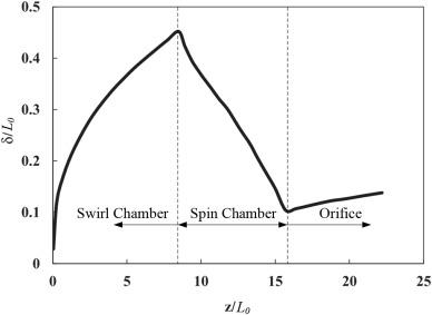 Review on pressure swirl injector in liquid rocket engine