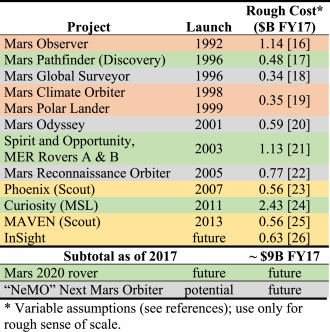 Program options to explore ocean worlds - ScienceDirect