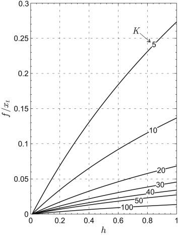 Thrust And Torque Vector Characteristics Of Axially Symmetric E Sail