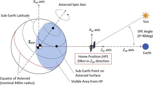 Hayabusa2-Ryugu proximity operation planning and landing