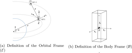 Impact of dynamic coupling between relative orbit and