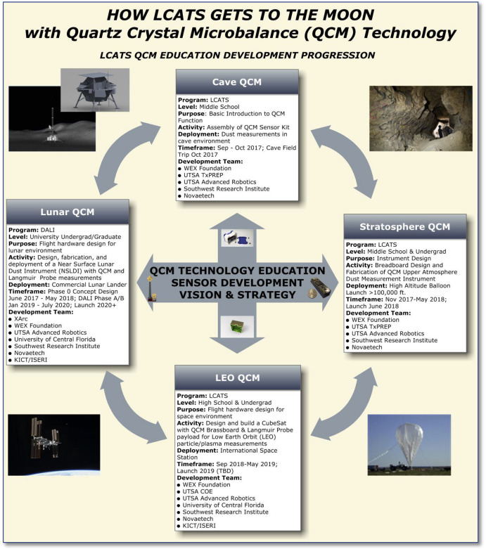 LEAP2 and LCATS industry Clusters:A framework for lunar site ...