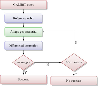 Orbit information of predetermined accuracy and its sharing