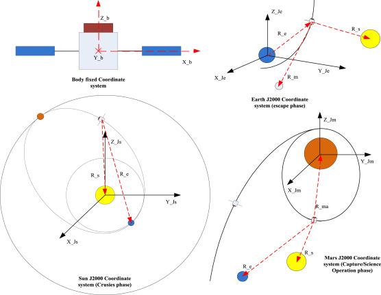 Configuration optimization of multi-optical sensors with complex