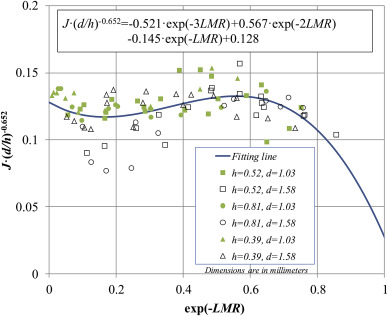 Flow characteristics of a pintle injector element