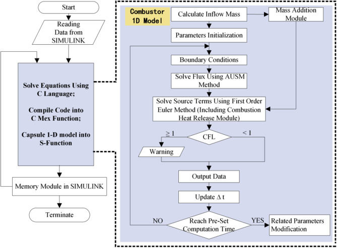 Control-oriented modeling and real-time simulation method