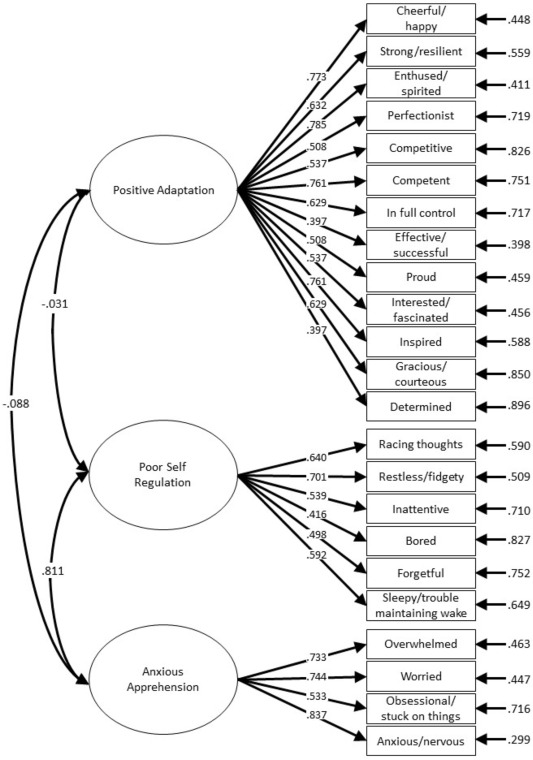 Factor Structure And Validation Of The Mental Health Checklist Mhcl For Use In Isolated Confined And Extreme Environments Sciencedirect