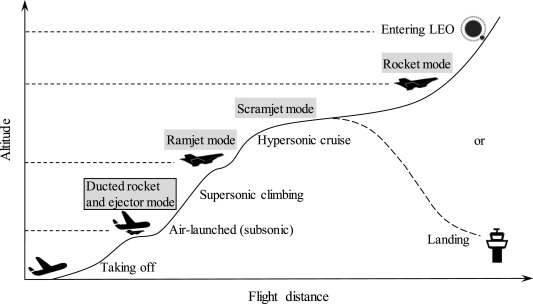 Climbing performance analysis of rocket-based combined cycle engine