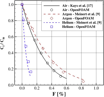 Numerical simulation of turbulent boundary layers with
