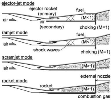 Survey on key techniques of rocket-based combined-cycle engine in