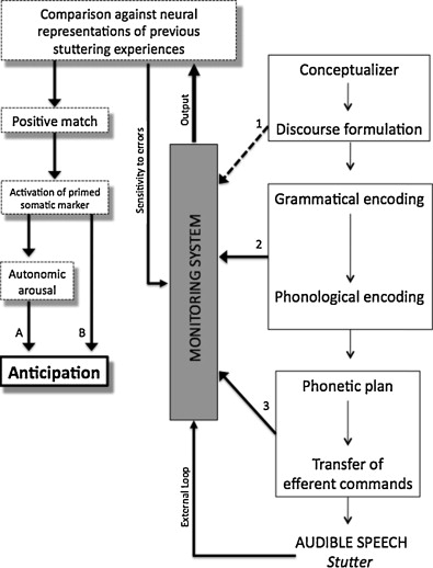 Anticipation in stuttering: A theoretical model of the nature of
