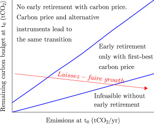 Instrument choice and stranded assets in the transition to clean