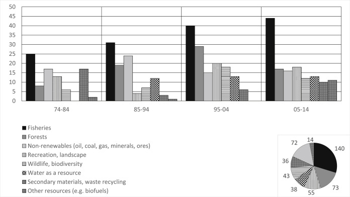 Research Trends In Environmental And Resource Economics