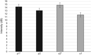 The acoustic correlates of lexical stress in Israeli Hebrew