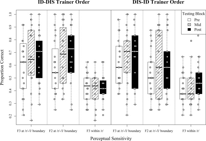 High variability identification and discrimination training