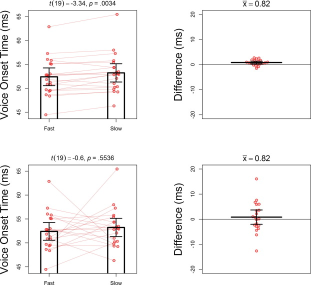 On visualizing phonetic data from repeated measures experiments with