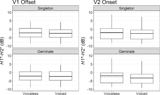 Acoustic correlates of the voicing contrast in Lebanese