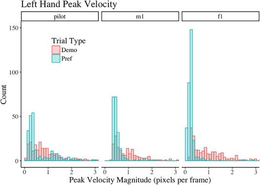 Quantitative analysis of multimodal speech data - ScienceDirect