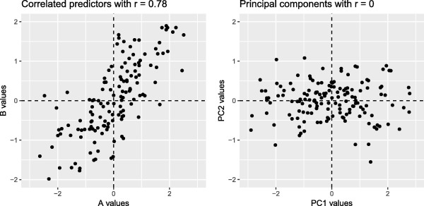 Strategies for addressing collinearity in multivariate