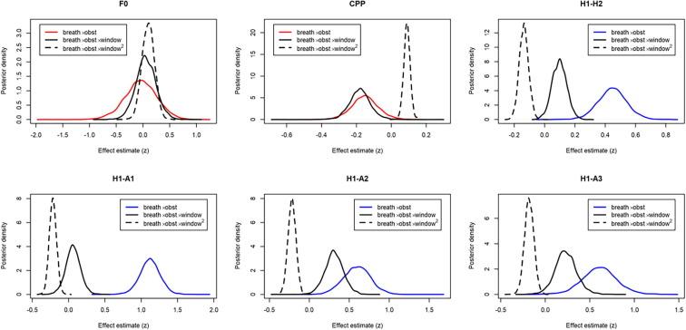Acoustic correlates of breathy sonorants in Marathi