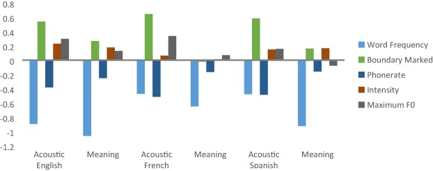 Sound Structure And Meaning The Bases Of Prominence Ratings In English French And Spanish Sciencedirect
