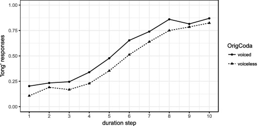 Influence of coda stop features on perceived vowel duration