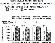 Tratamiento disminuido de la hipertensión gfr