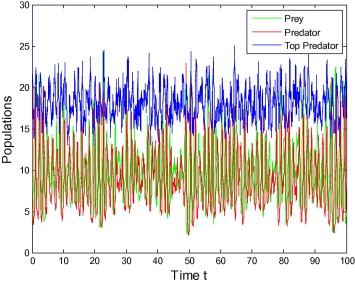 Chaotic dynamics of a three species prey–predator competition model