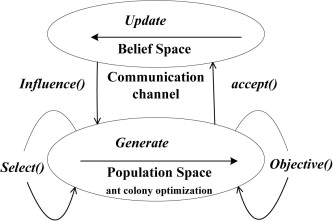 Optimization deployment of wireless sensor networks based on culture