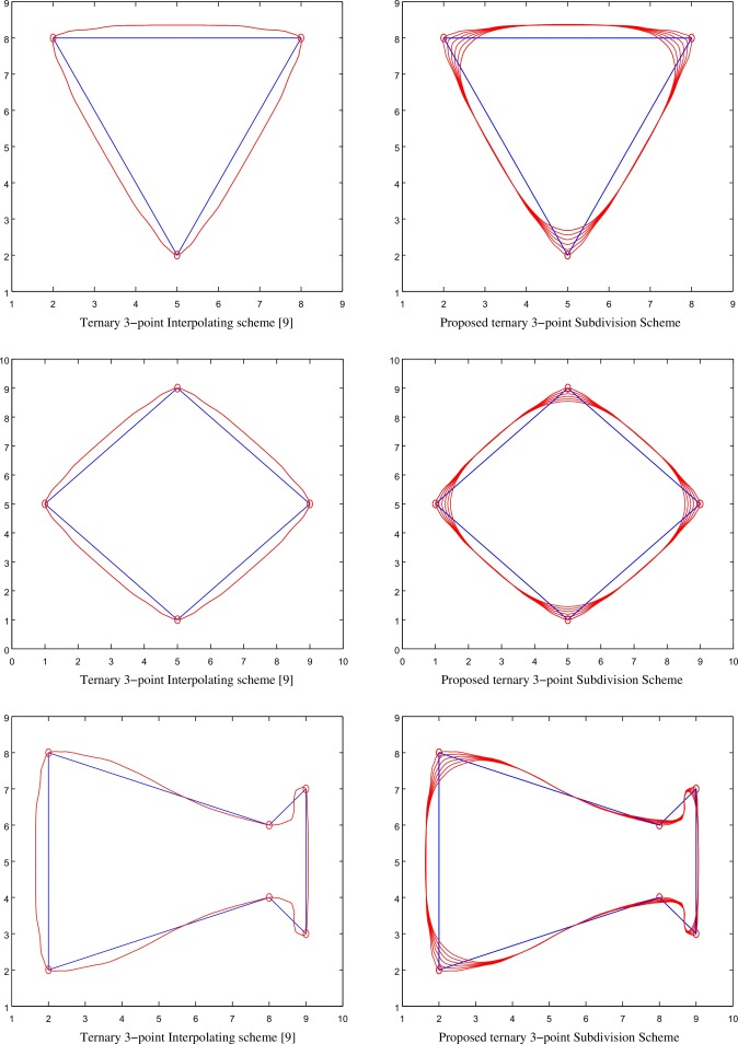 A Family Of Ternary Subdivision Schemes For Curves ScienceDirect New Ternary Form Is Represented By The Pattern