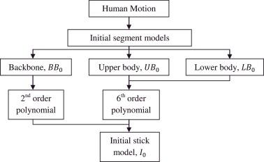 Human motion classification using 2D stick-model matching regression