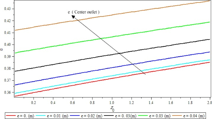 Investigation on non-linear vibration in arched beam for bridges