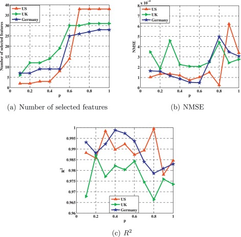 Robust Lp-norm least squares support vector regression with feature