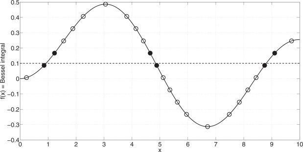 Nonlinear function inversion using k-vector - ScienceDirect